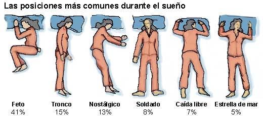 Las posturas para dormir y la personalidad   Centro de Psicología Pisconet